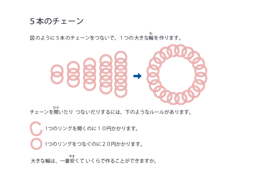 5本のチェーン U11コース(11歳未満) それぞれ2つの輪、3つの輪、4つの輪、5つの輪、6つの輪からなるチェーンがあります。5本のチェーンを全てつないで、1つの大きなわを作つくります。チェーンをひらいたり つないだりするには、下記のようなルールがあります。1つのリングをひらくのに10円かかります。1つのリングをつなぐのに20円かかります。大きなわは、いちばん安くていくらで作ることができますか。